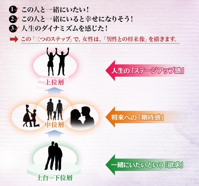 シルヴァ結婚相談所「3つのステップ」