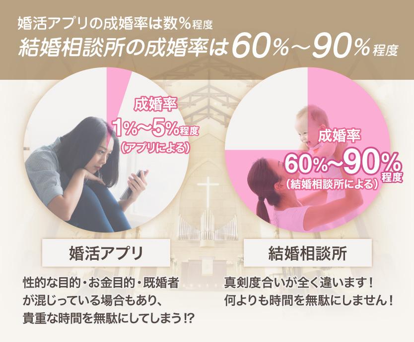 婚活アプリの成婚率は数%程度。結婚相談所の成婚率葉60%~90%程度